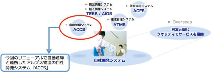 自動倉庫と連携したアルプス物流の自社開発システム「ACCS」とその他システムの関係図